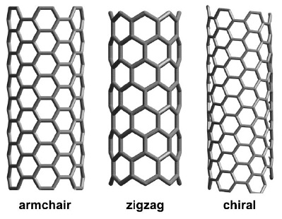 Polymer Characterization Research Group Structural